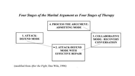 Stages of the Marital Argument